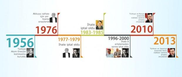 Türkiye'nin nükleer enerji tarihi