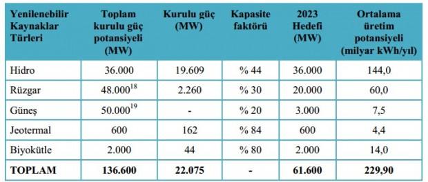 Türkiye'nin yenilenebilir enerji potansiyeli