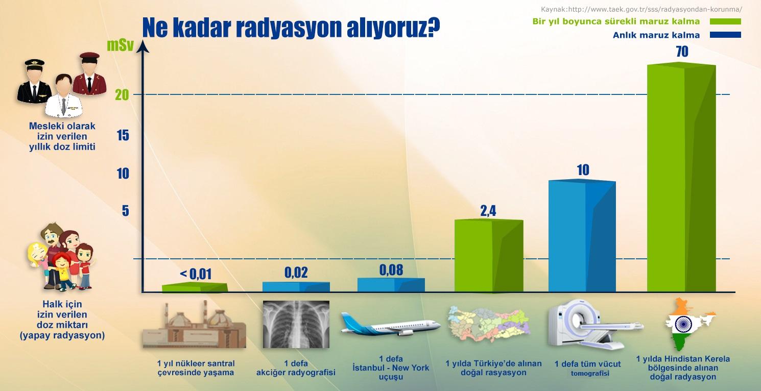 radyasyon günlük hayat