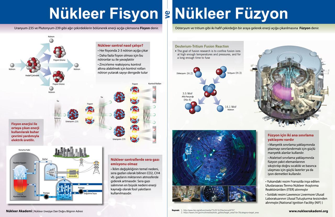 Nükleer Fisyon ve Nükleer Füsyon