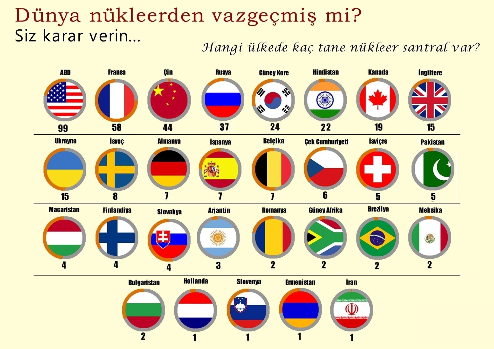 Dünya Nükleer -bayraklı nükleer reaktör sayısı